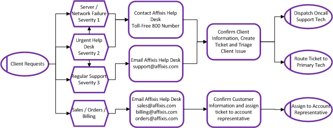 Our Help Desk Processes Closely Follow Industry Best Practices For Service Management Such As Itil So You Can Rest Urred We Will Track The Problem To